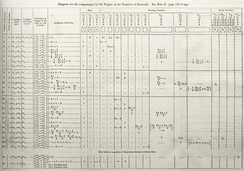 Ada Lovelace Bernoulli Numbers Program